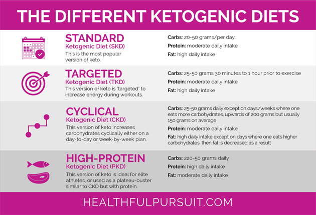 Customizing Keto Weight Loss for Women | Healthful Pursuit