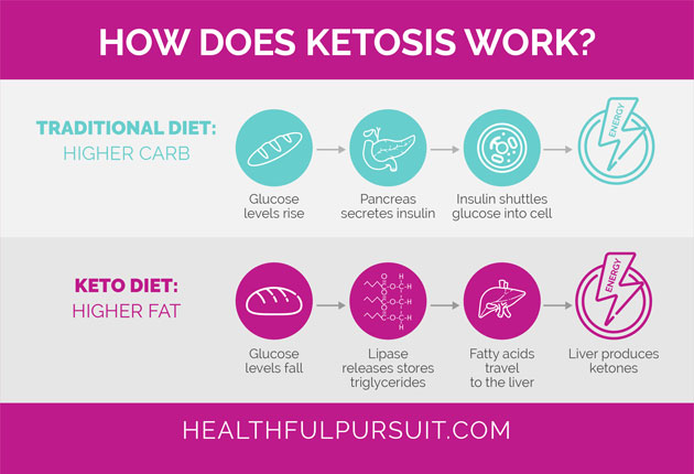 how weight loss works on keto