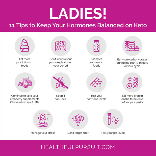 How The Keto Diet Is Different For Women | Healthful Pursuit