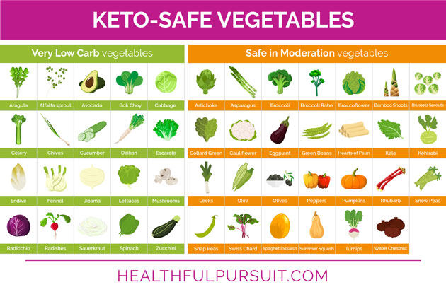 What To Eat On A Keto Diet Healthful Pursuit
