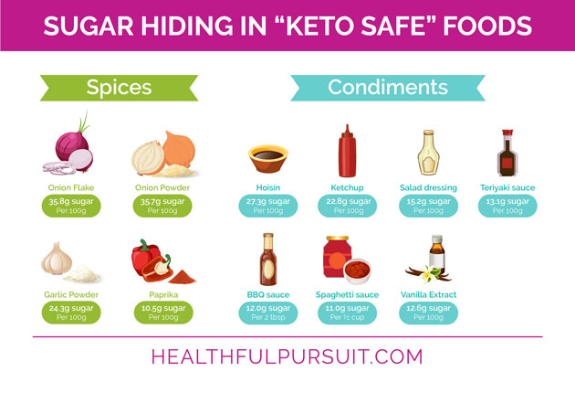 What to Eat on a Keto Diet #ketofoods