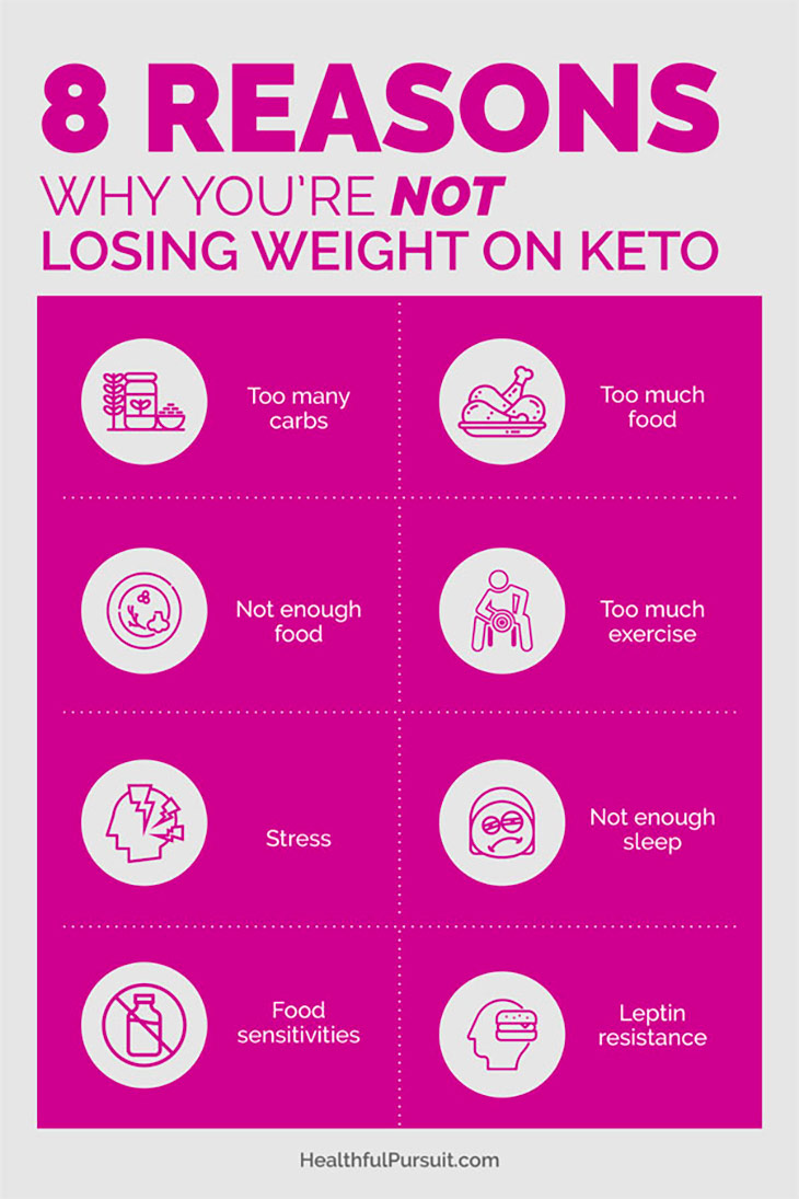 8 Steps to End Weight Loss Struggles #ketowomen #ketohelp #ketoweightloss #hormonesonketo