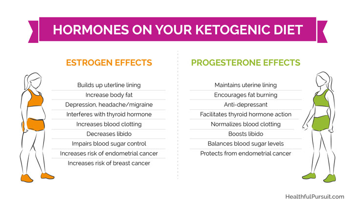 The Ketogenic Diet And Women's Hormones #ketowomen #ketohelp #ketoweightloss #hormonesonketo