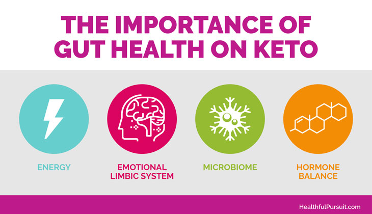 Keto Not Working? How Is Your Gut Involved? #ketoweightloss #ketoweightlossplan #ketowomanweightloss #ketowomenweight