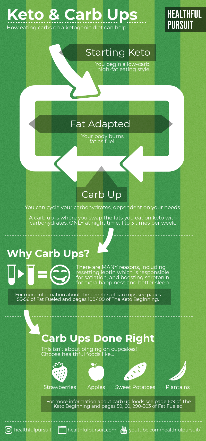 Keto & Carb Ups infographic