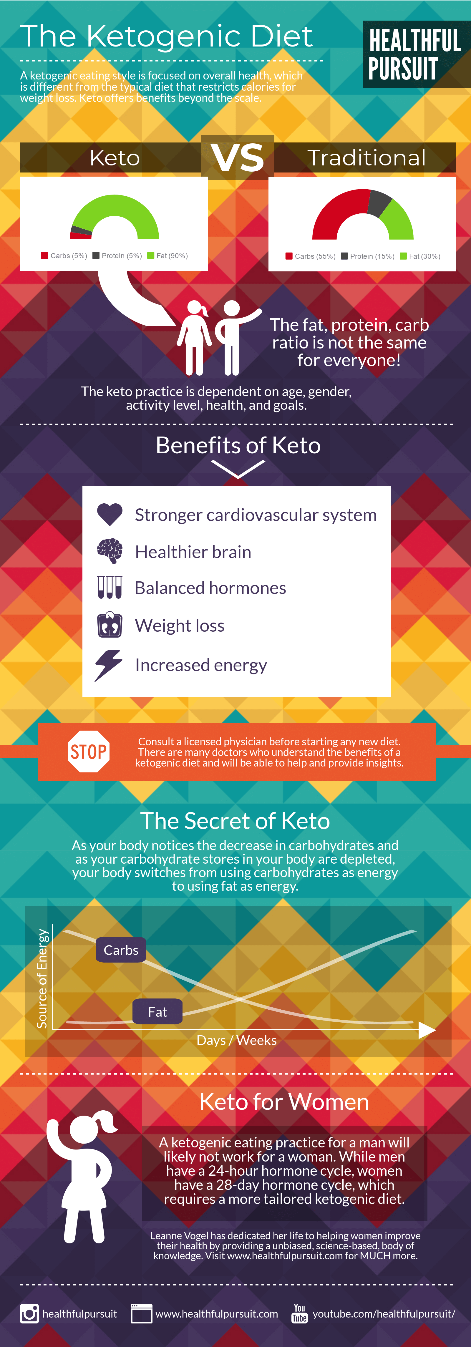 The Ketogenic Diet infographic
