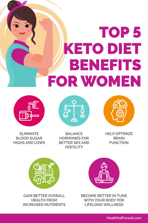 5 Keto Diet Benefits for Women #keto #ketoforwomen #ketobenefits #ketobenefitsforwomen #ketogenicwomen